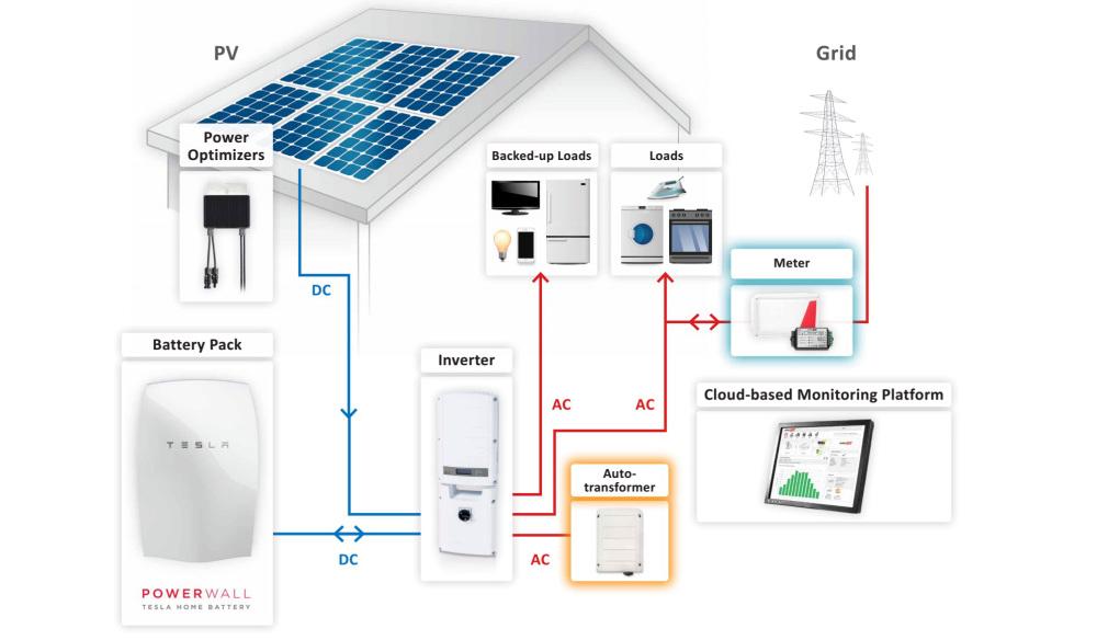 Bater as el ctricas para tu hogar o local comercial - Bateria para casa ...